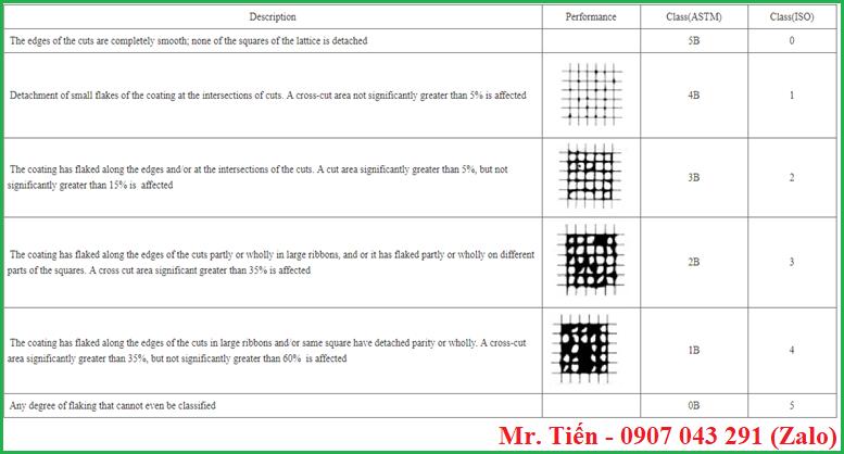 Bảng đánh giá độ bám dính sơn theo tiêu chuẩn ASTM và ISO